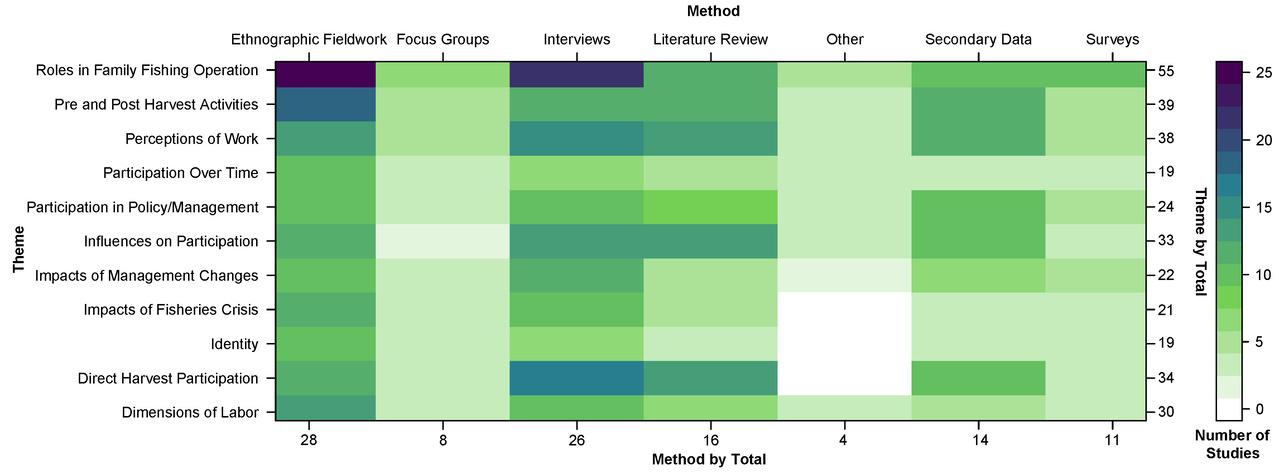 Szymkowiak_Thematic_areas_charts.jpg