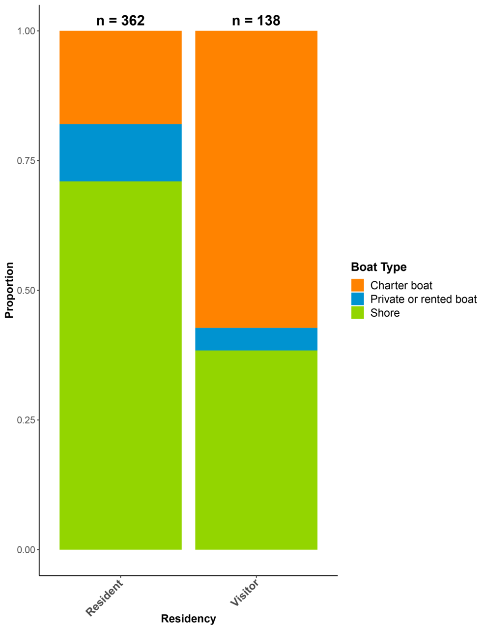"""This stacked proportional bar chart shows the responses to the survey question: """"From where did you take your last snorkeling or diving trip?"""", by Hawaii resident and visitor. Almost 75 percent of residents took their trip from shore, while close to 60 p"""