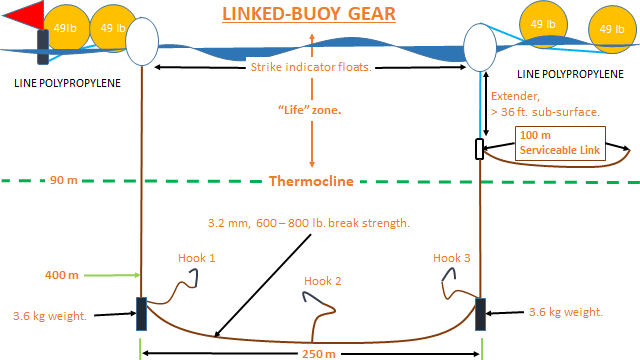 Linked Buoy Gear