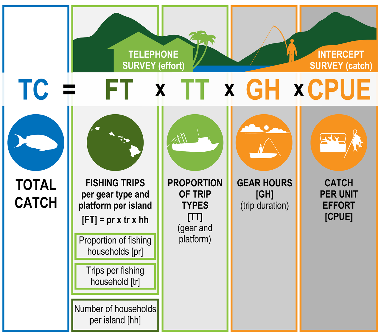 Figure showing total catch calculation. Information was collected from telephone surveys (outlined in green) or intercept surveys (outlined in orange)