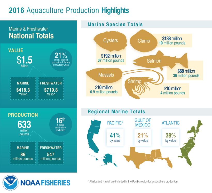 FUS2017_8_AquacultureHighlights_FINAL5.png