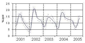 Seasonal Lipid Content of Pacific Herring