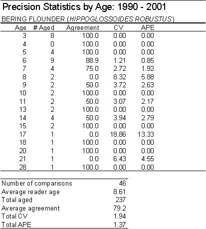 Age & Growth Precision Statistics