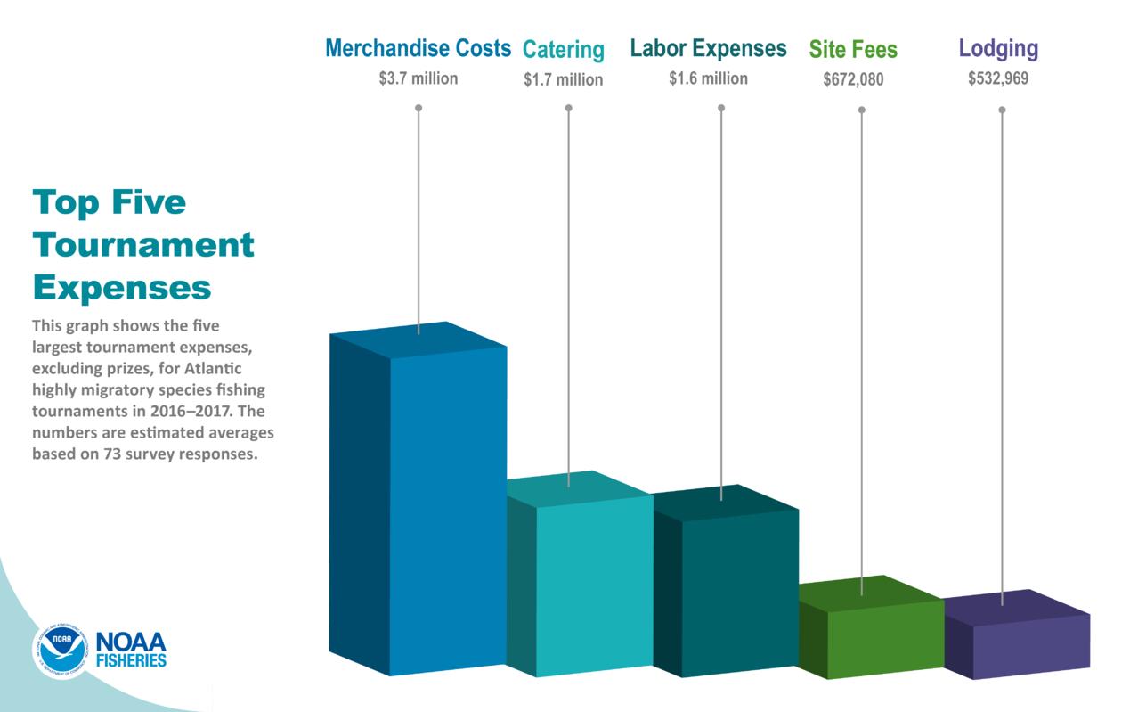 Top Five Tournament Expenses.png.png