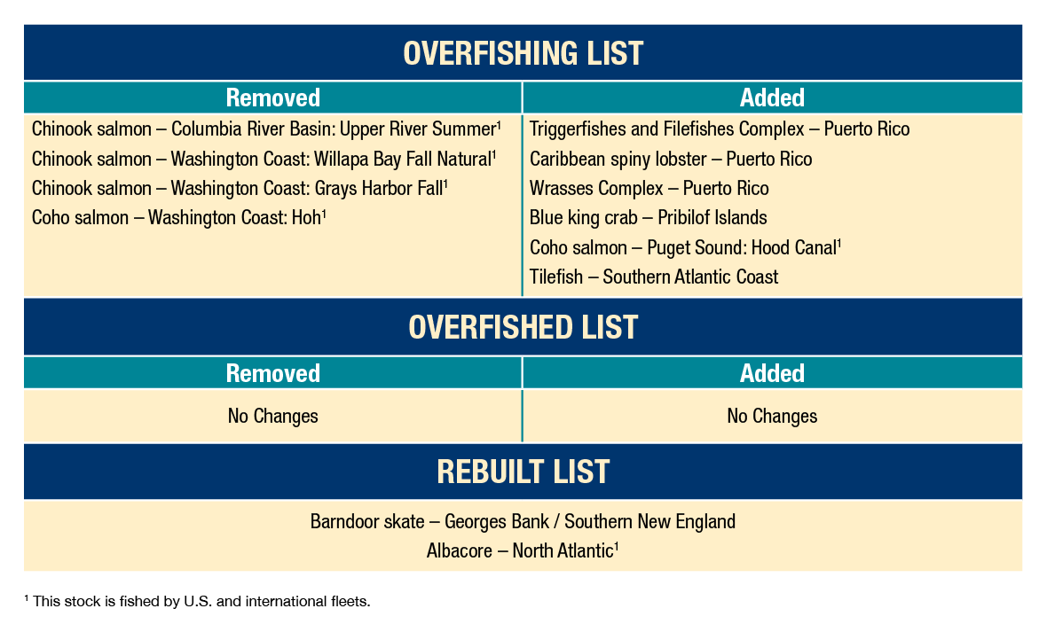 Table showing stocks added to and removed from the overfishing, overfished, and rebuilt lists