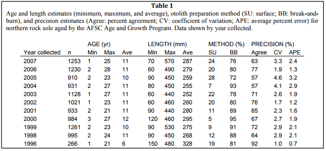 Age & Growth Northern rock sole Otolith data table