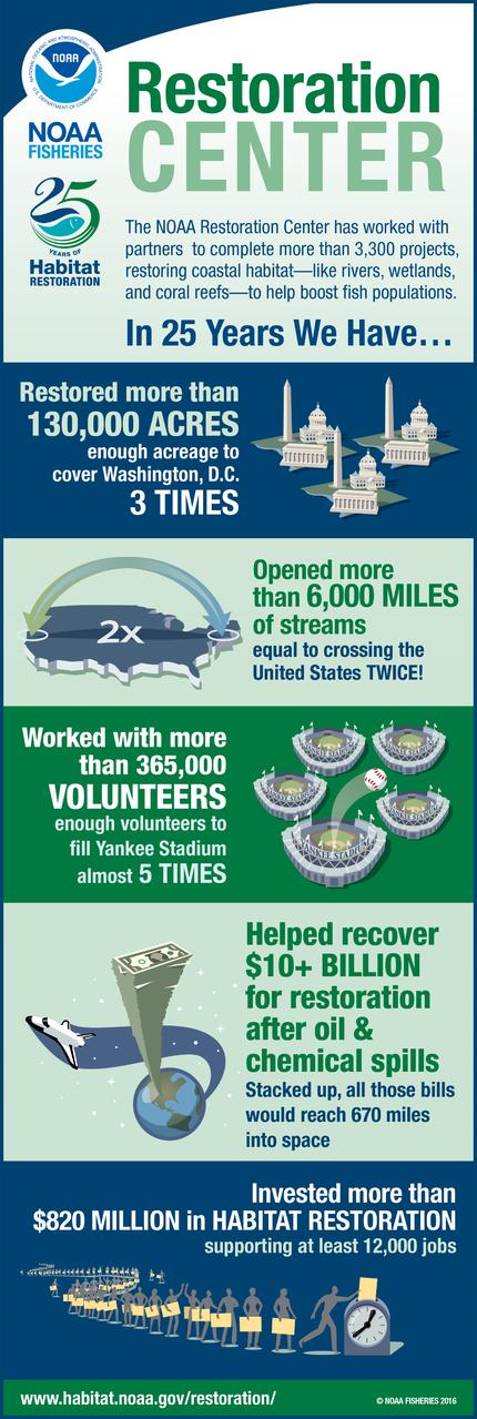 NOAA_Habitat_Infographic.png