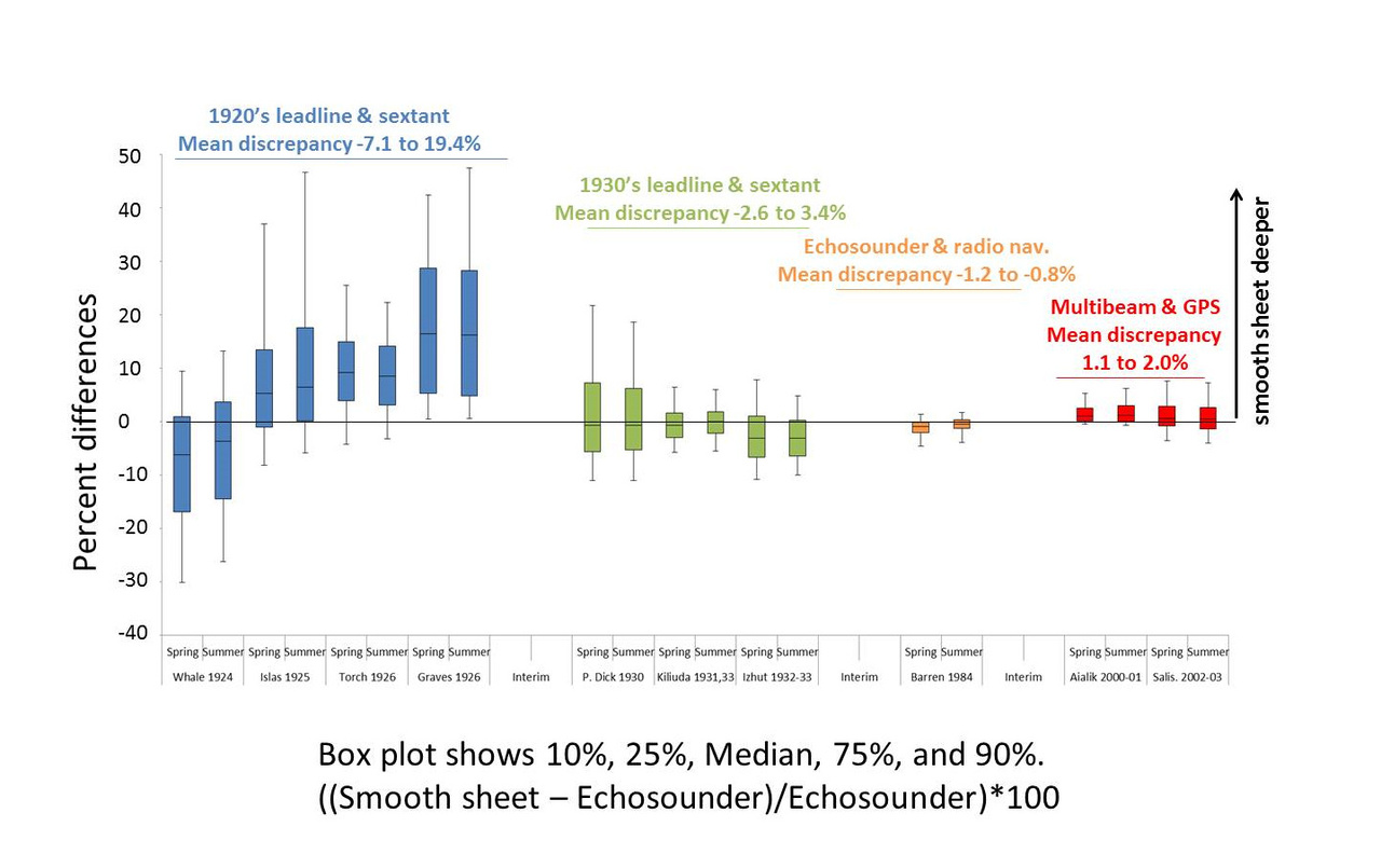 Box plot shows 10%, 25%, Median, 75% and 90% smooth sheet echosounder.