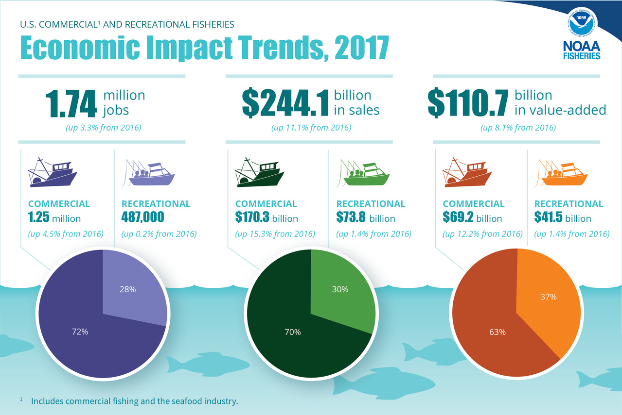 FEUS2017-Infographic-Econ-Impacts-webready.jpg