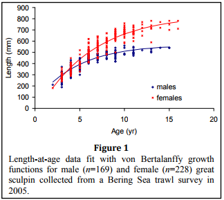 Age and Growth Information data, the great sculpin