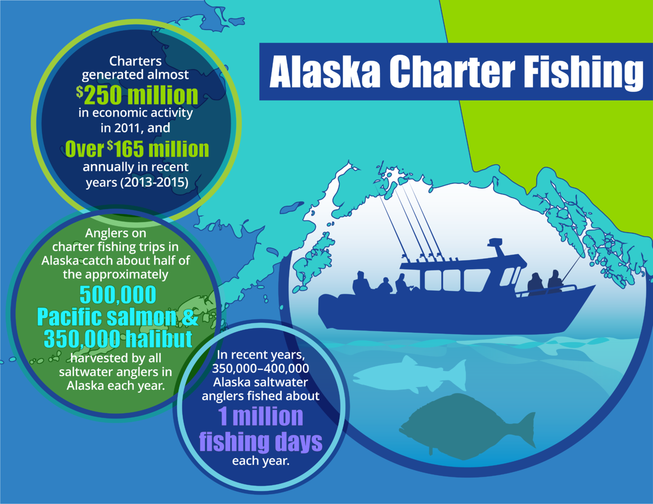Infographic showing the impact of Alaska's recreational fishing trips.
