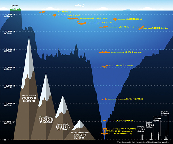 Infographic depth of the Mariana Trench.