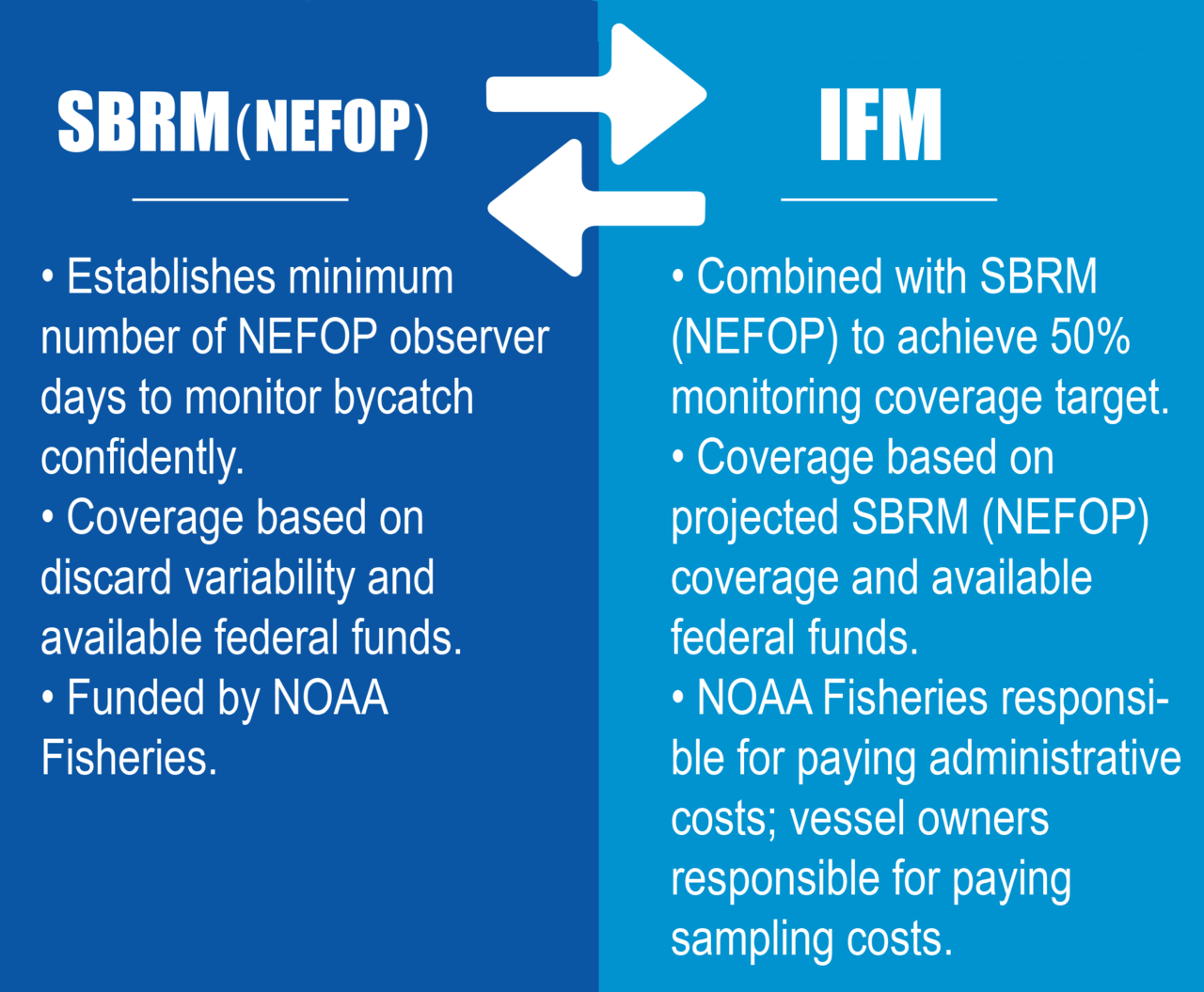 Graphic showing SBRM traits vs IFM traits: SBRM (NEFOP): Establishes minimum number of NEFOP observer days to monitor bycatch confidently; coverage is based on discard variability and available federal funds; funded by NOAA Fisheries. IFM traits: Combined with SBRM (NEFOP) to achieve 50% monitoring coverage target; Coverage based on projected SBRM (NEFOP) coverage and available federal funds; NOAA Fisheries responsible for paying administrative costs; vessel owners responsible for paying sampling costs.