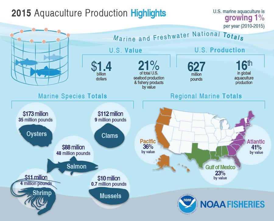 FUS2016_8_AquacultureHighlights.png