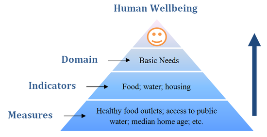 Chart of human wellbeing