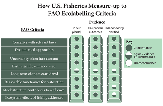 How U.S. Fisheries Measure-Up to FAO Ecolabelling Criteria