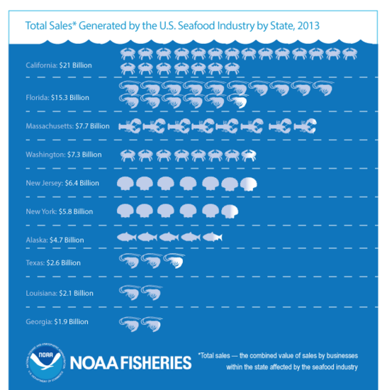 FEUS2013_Infographic_TotalSalesSeafood_v2.png