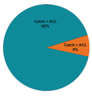 Graph showing annual catch limit performance