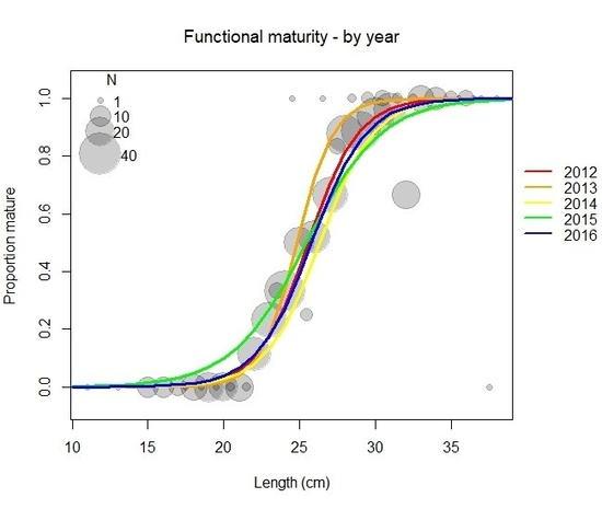 length graphed against the proportion of the population that reaches functional maturity, showing a steeply increasing curve from a length of 20 to 30 cm before the curve flattens out at 30-35 cm)