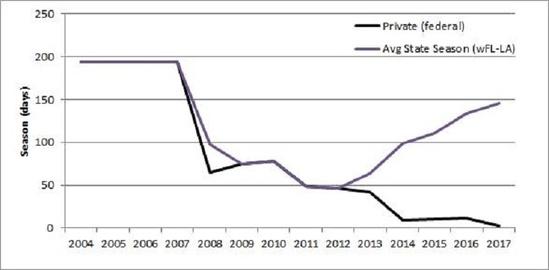 graph-Gulf-LCAMP-season-lengths-SERO.jpg