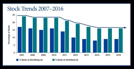 Stock trends 2007-2016