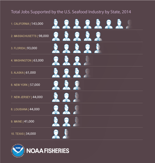 FEUS2014_Infographic_FINAL_StatesMostJobs.png