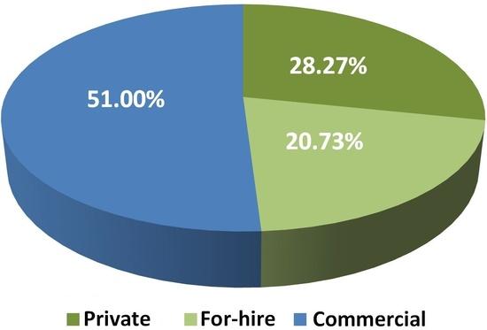 pie chart-Gulf-LCAMP-percent-quota-comm-private-forhire-NMFS SERO.JPG