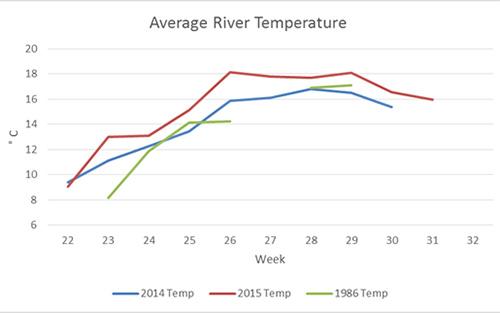 Figure 4. Comparison of average water temperatures between years