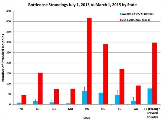 bottlenose-dolphin-average-strandings-graph-July2015.jpg