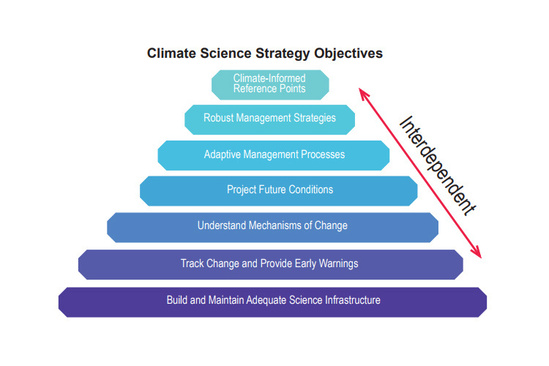 Seven objectives of NOAA Fisheries climate science strategy.