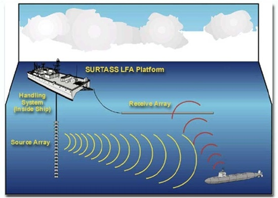 diagram showing operation of a Navy SURTASS LFA platform at sea.