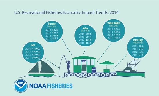 FEUS2014_Infographic_FINAL_RecImpacts.png