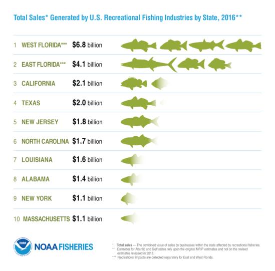 FEUS2016_Infographic_TotalSales-Rec_FINAL.png
