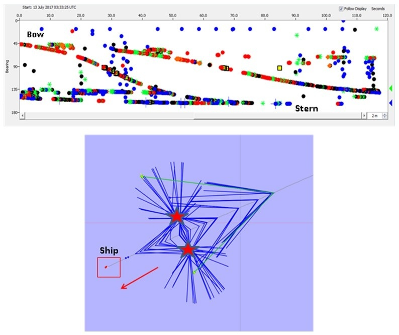 Customized software called PAMGUARD is used to track echolocation clicks. The top image shows the time and bearing angle to each dolphin click as the animal moves from the bow to the stern of the ship (bearing angle 45 to 180 degrees). The lower image shows those same calculated angles on a map allowing us to measure the distance from the ship to the dolphins. The red star is the location of the group. When the ship travelsin a straight line, we cannottell if that group is on the left or the right side of our track.