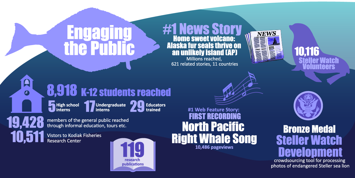"Alaska Fisheries Science Center 2019 Year in Review infographic ""Engaging the Public"""