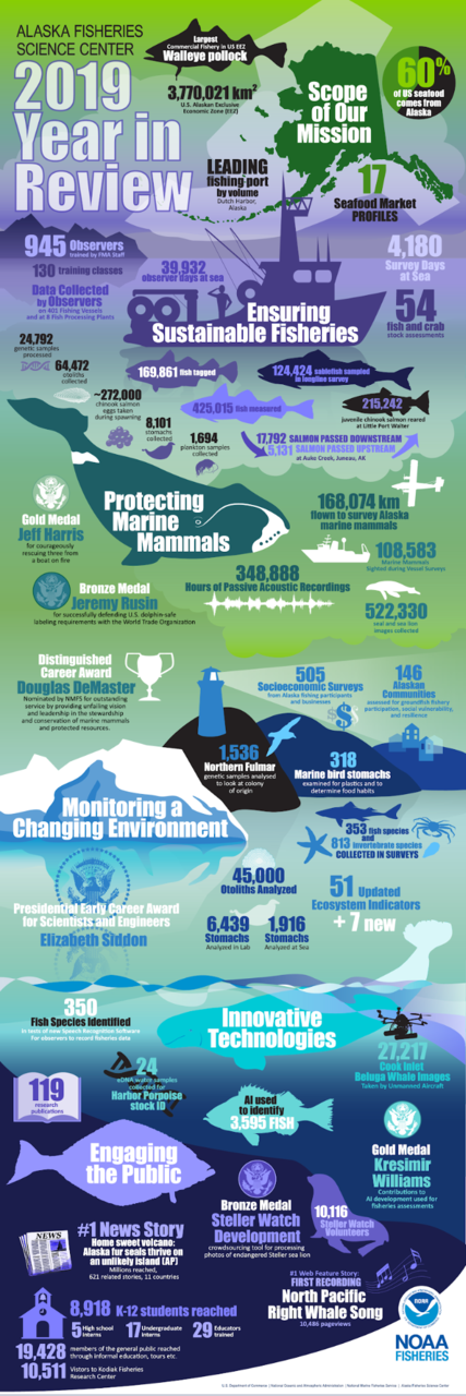 Alaska Fisheries Science Center 2019 Year in Review Infographic Poster