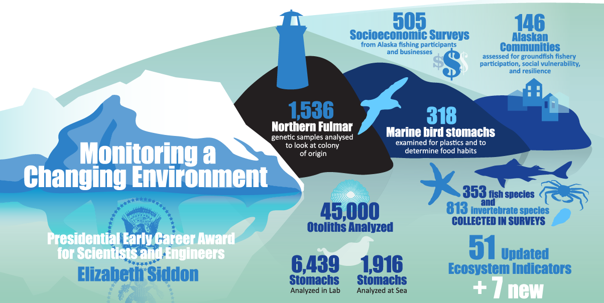 "Alaska Fisheries Science Center 2019 Year in Review infographic ""Monitoring a Changing Environment"""