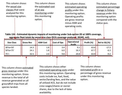 Amendment 23 DEIS Table 134_dynamic fishery impact estimates.jpg