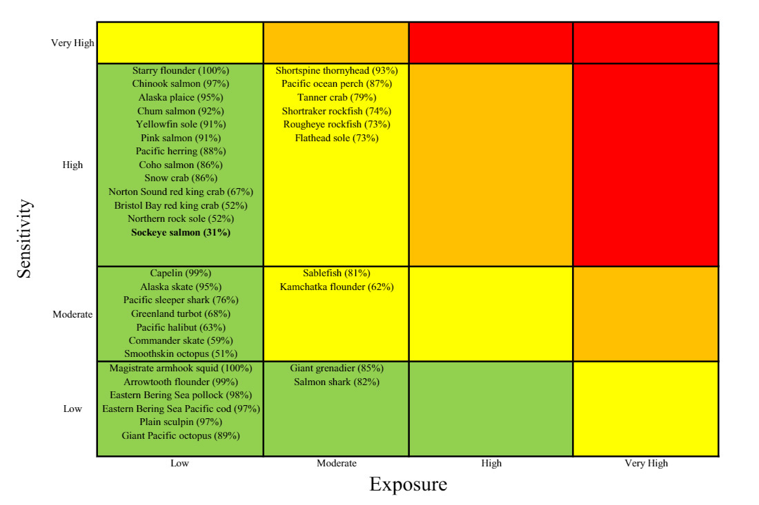 "A Sensitivity and exposure matrix for eastern Bering Sea stocks, with certainty scores from bootstrapping shown in parentheses. Vulnerability categories are colored from green (""low"") to red (""very high"").