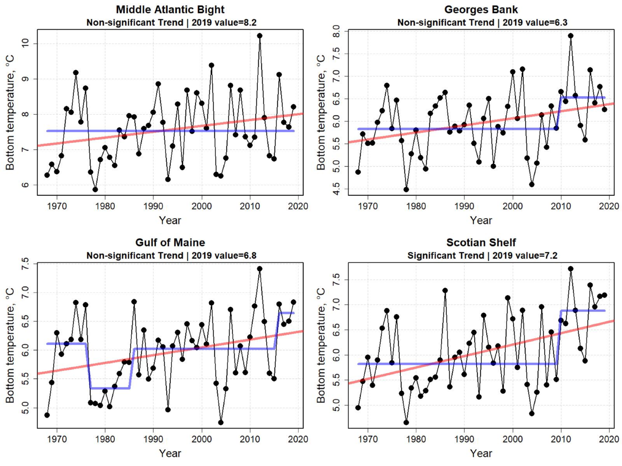 Graphs showing annual bottom water temperature for the first six months of the year from 1998 to 2019.  Top Row:  Middle Atlantic Bight and Georges Bank.  Bottom Row: Gulf of Maine and Scotian Shelf.