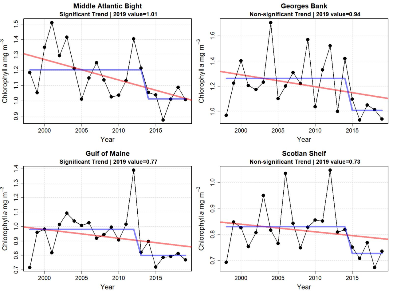 Graphs showing annual chlorophyll concentration for the first six months of the year from 1998 to 2019.  Top Row:  Middle Atlantic Bight and Georges Bank.  Bottom Row: Gulf of Maine and Scotian Shelf.