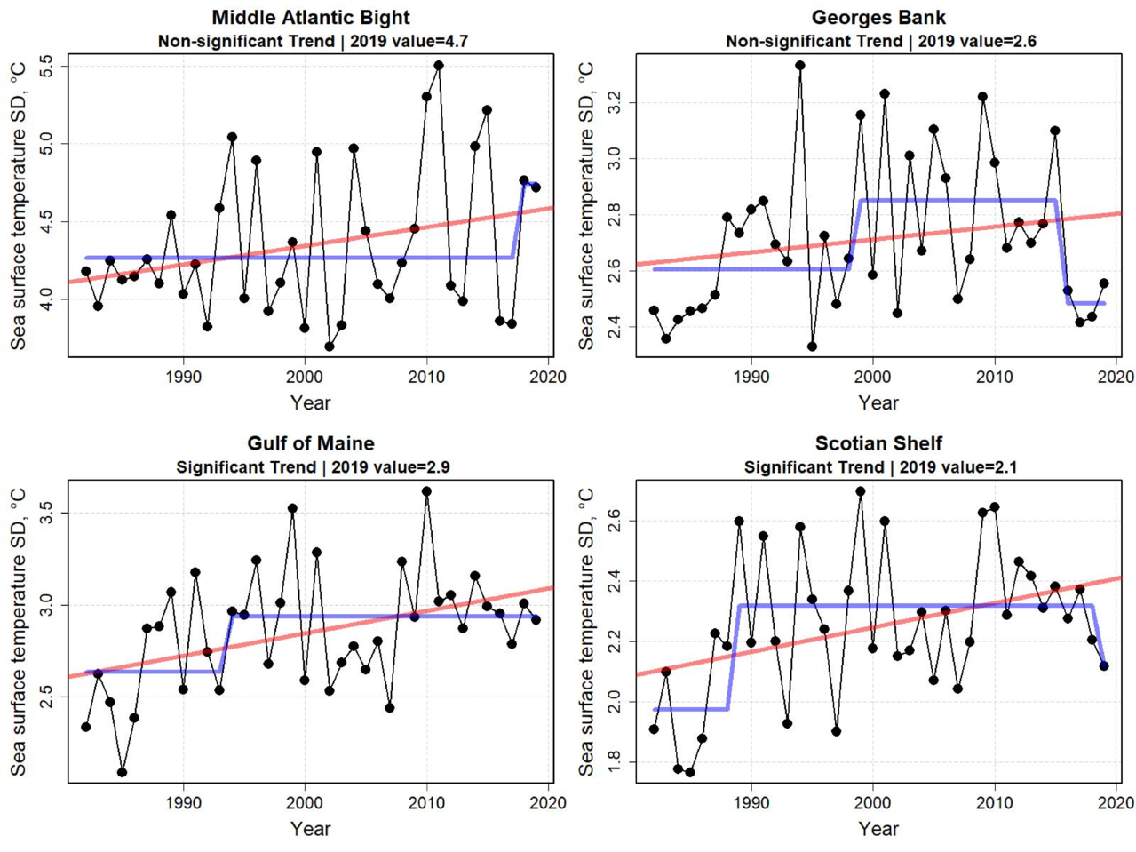 Graphs showing annual standard deviation of sea surface temperature for the first six months of the year from 1998 to 2019.  Top Row:  Middle Atlantic Bight and Georges Bank.  Bottom Row: Gulf of Maine and Scotian Shelf.