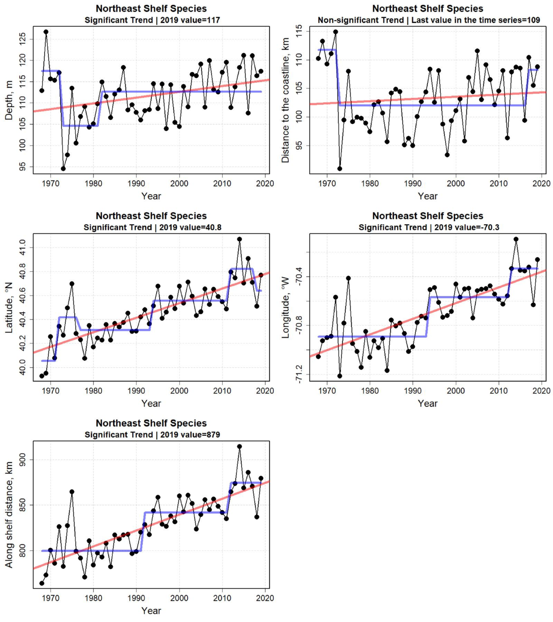 Graphs showing species distribution metrics from 1968 to 2019. Top row: Depth and distance to the coast. Middle row: Latitude and longitude. Bottom row: Along shelf distance.