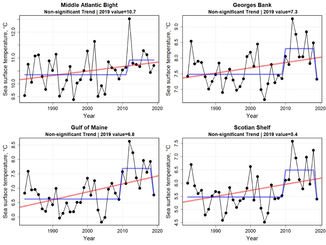 Graphs showing annual sea surface temperature for the first six months of the year from 1998 to 2019.  Top Row:  Middle Atlantic Bight and Georges Bank.  Bottom Row: Gulf of Maine and Scotian Shelf.