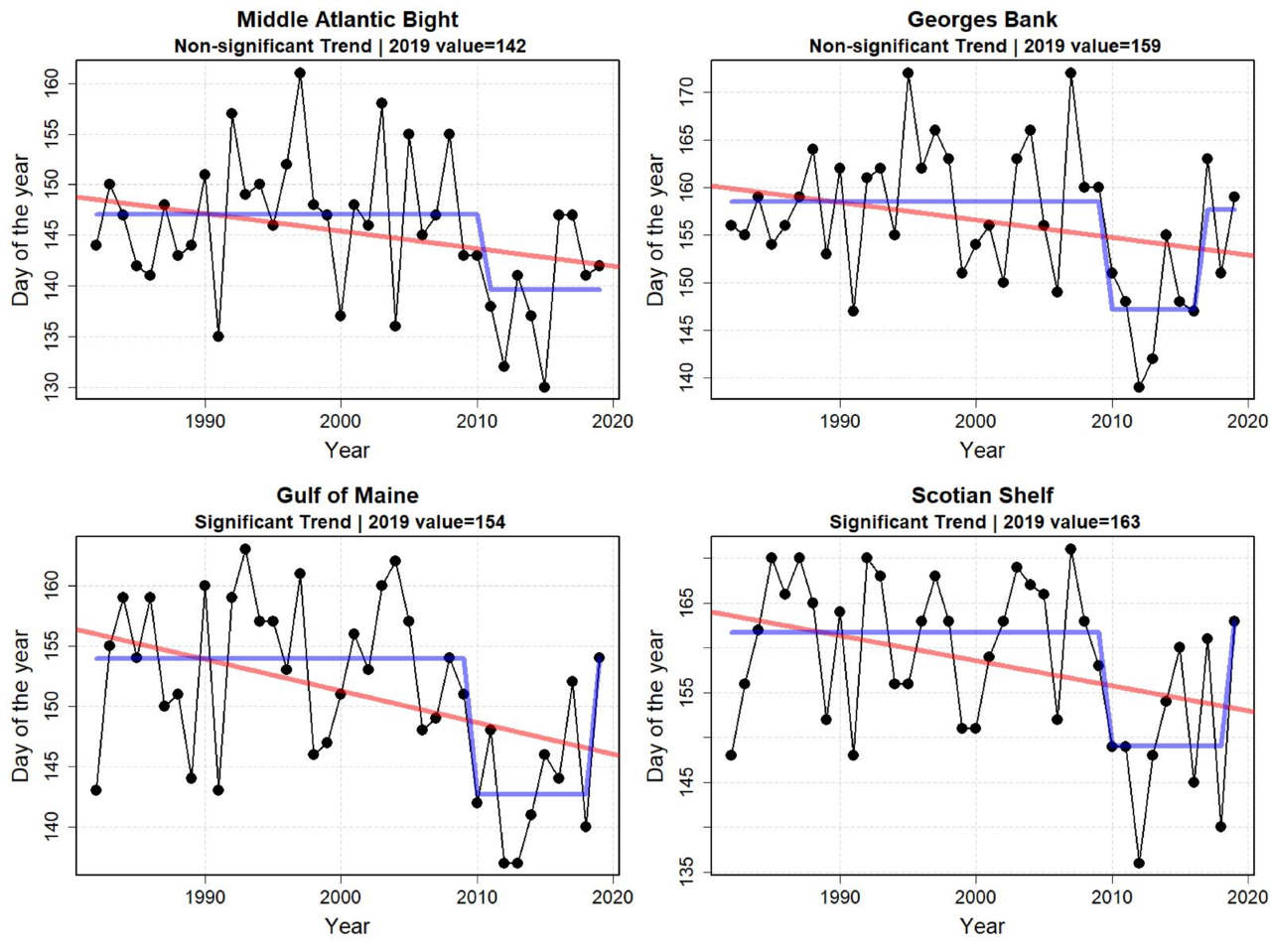 Graphs showing annual fall temperature transition date from 1998 to 2019.  Top Row:  Middle Atlantic Bight and Georges Bank.  Bottom Row: Gulf of Maine and Scotian Shelf.