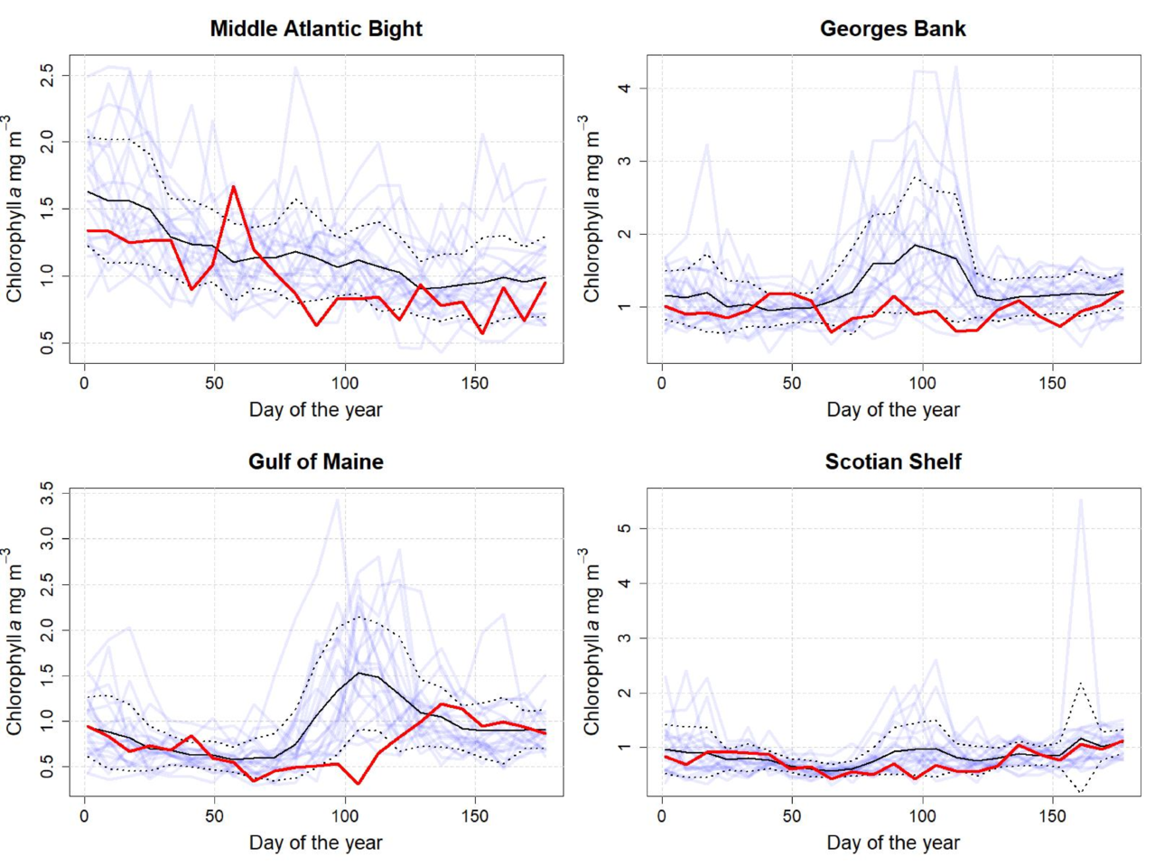 Graphs showing the 8-day mean chlorophyll concentration from 1998 to 2019 for the first six months of the year.  Top Row:  Middle Atlantic Bight and Georges Bank.  Bottom Row: Gulf of Maine and Scotian Shelf.