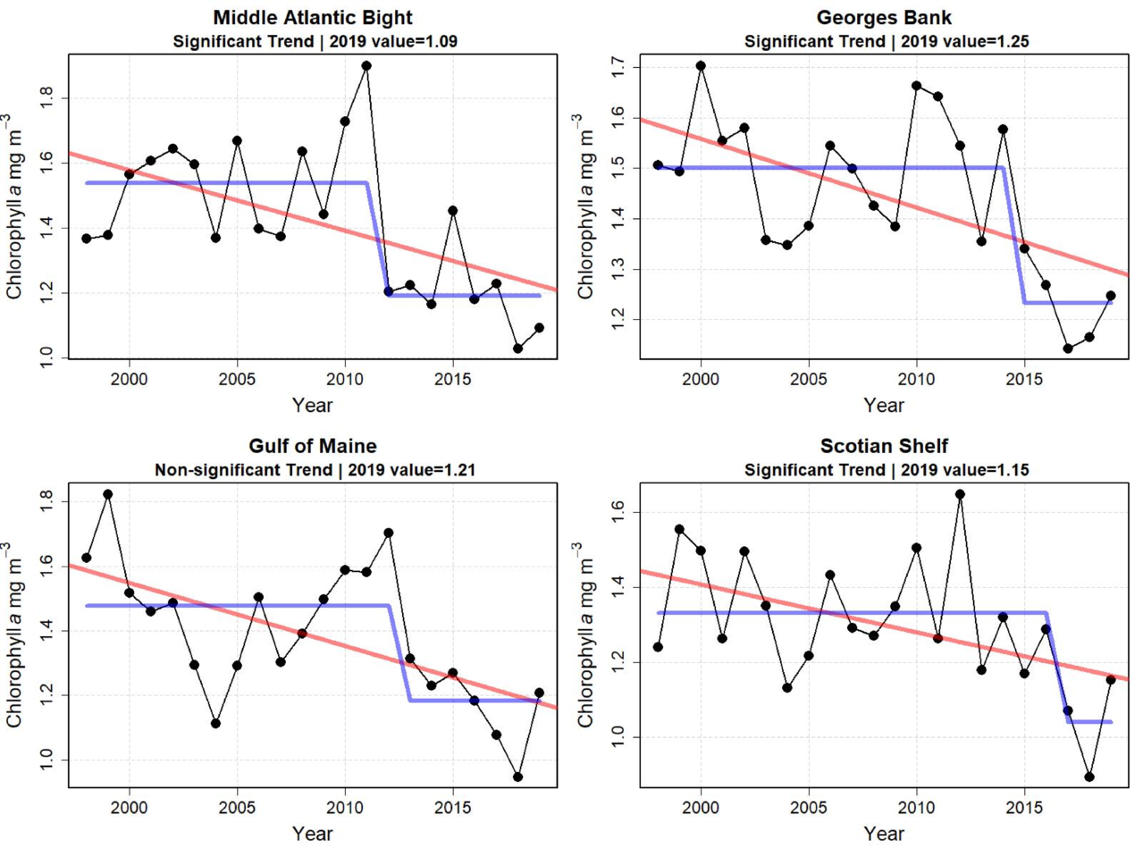 Graphs showing mean chlorophyll concentration for the last six months of the year from 1998 to 2019. Average chlorophyll concentrations during the last half of the year appear to have decreased in recent years in all subareas of the ecosystem. most dramatically in the Middle Atlantic Bight and Georges Bank areas. A change point in chlorophyll concentration occurred in all areas within the last decade or so.