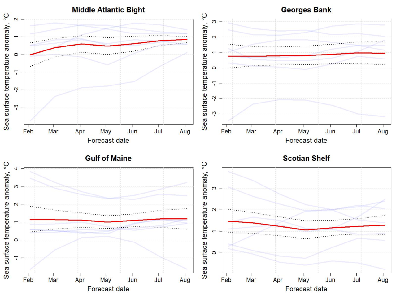 Graphs showing the ecosystem forecasts of sea temperature from February 2020 to August 2020. The forecasts suggest that the Northern ecoregions will have above average sea surface temperatures, while the Middle Atlantic Bight will progressively experience less elevated temperatures.