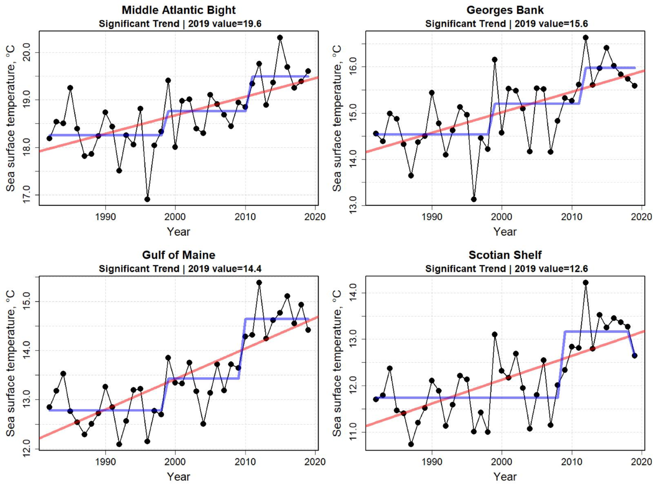Graphs showing sea surface temperature for the last six months of the year from 1998 to 2019. Sea surface temperatures continued to be at high levels in all ecoregions. However, thermal conditions have become more moderate since the record high temperatures observed in 2012. The linear trends in all ecoregions appear to be significant.