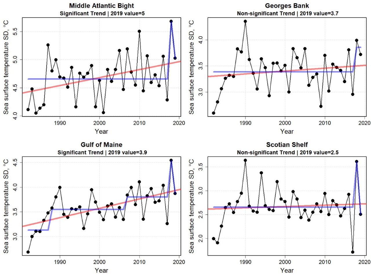 Graphs showing the daily sea surface temperatures for all years between 1982 and 2019 for the last six months of the year. Daily sea surface temperatures were at or above average conditions during the last half of 2019.